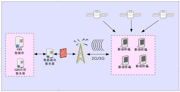 【解决方案】电力移动gis主网巡检系统